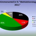 Wahlaktionstag_Stimmen_prozentual