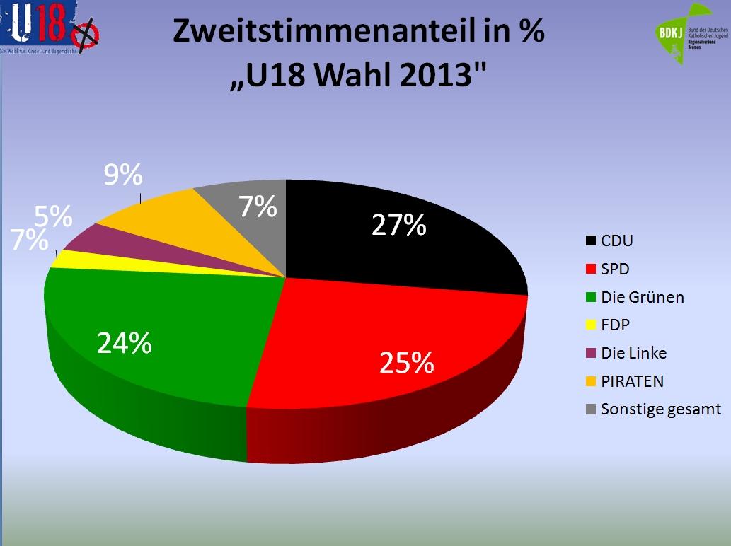 Zweitstimmen prozentual U18 Wahl