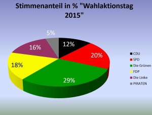 Wahlaktionstag2015_Prozente