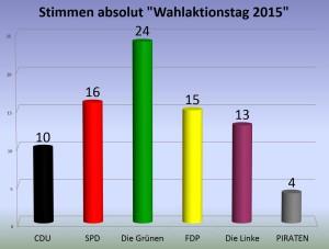Wahlaktionstag2015_Stimmen