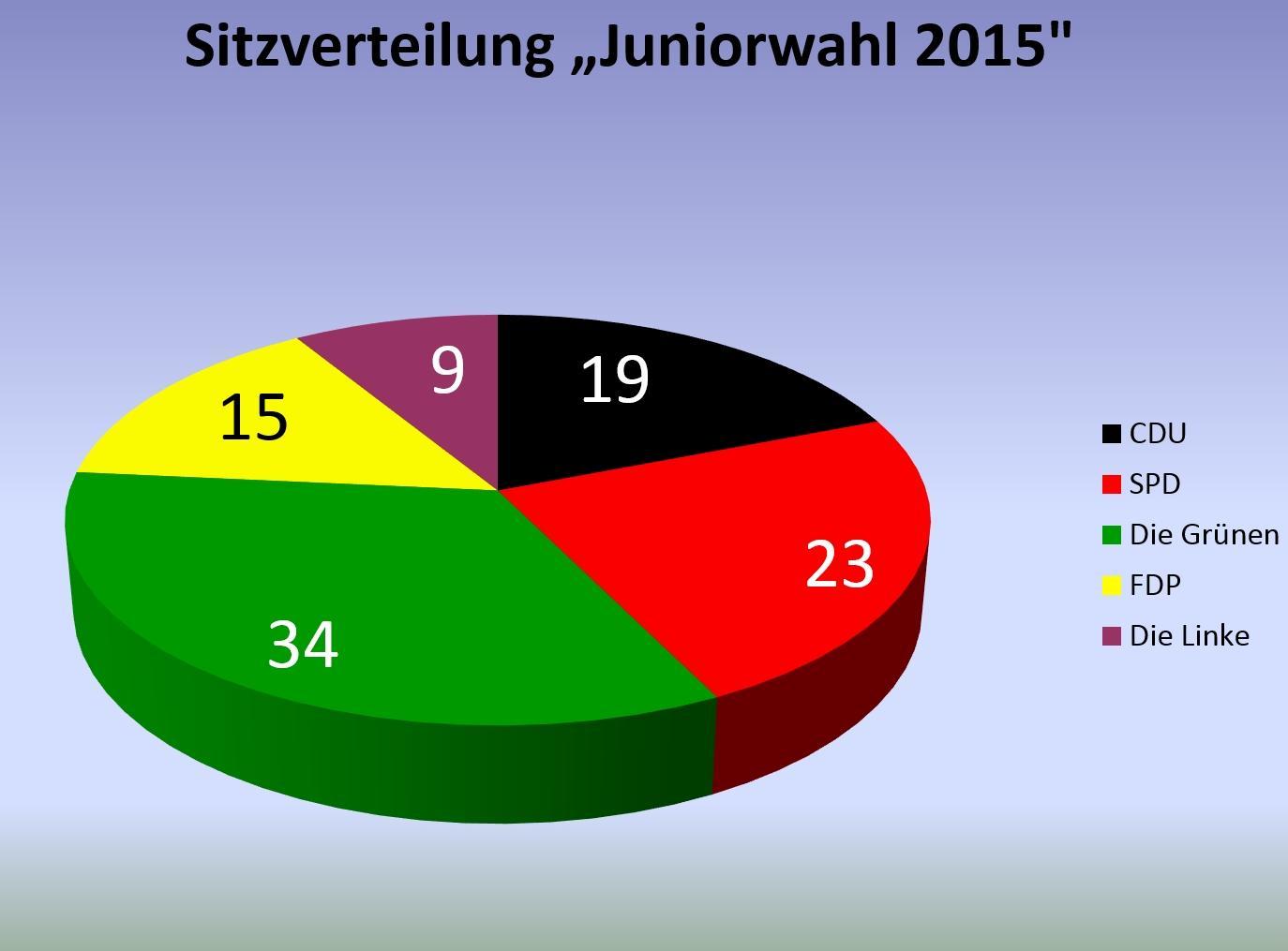 Wahlaktionstag2015_Juniorwahl_Sitzverteilung