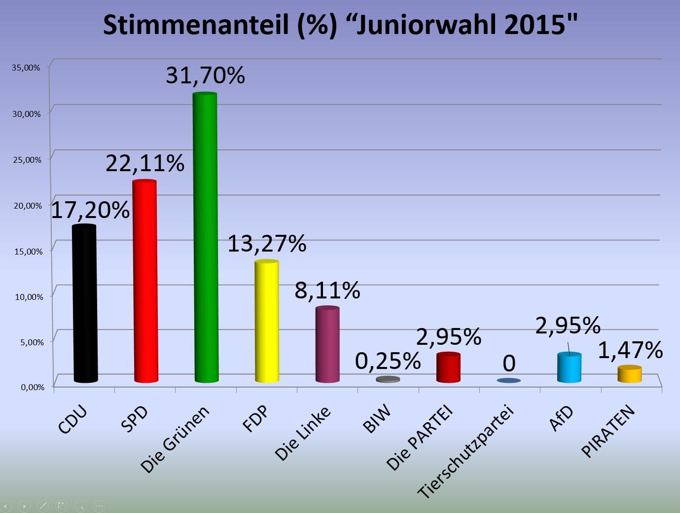 Wahlaktionstag2015_Juniorwahl_Stimmenanteil in Prozent
